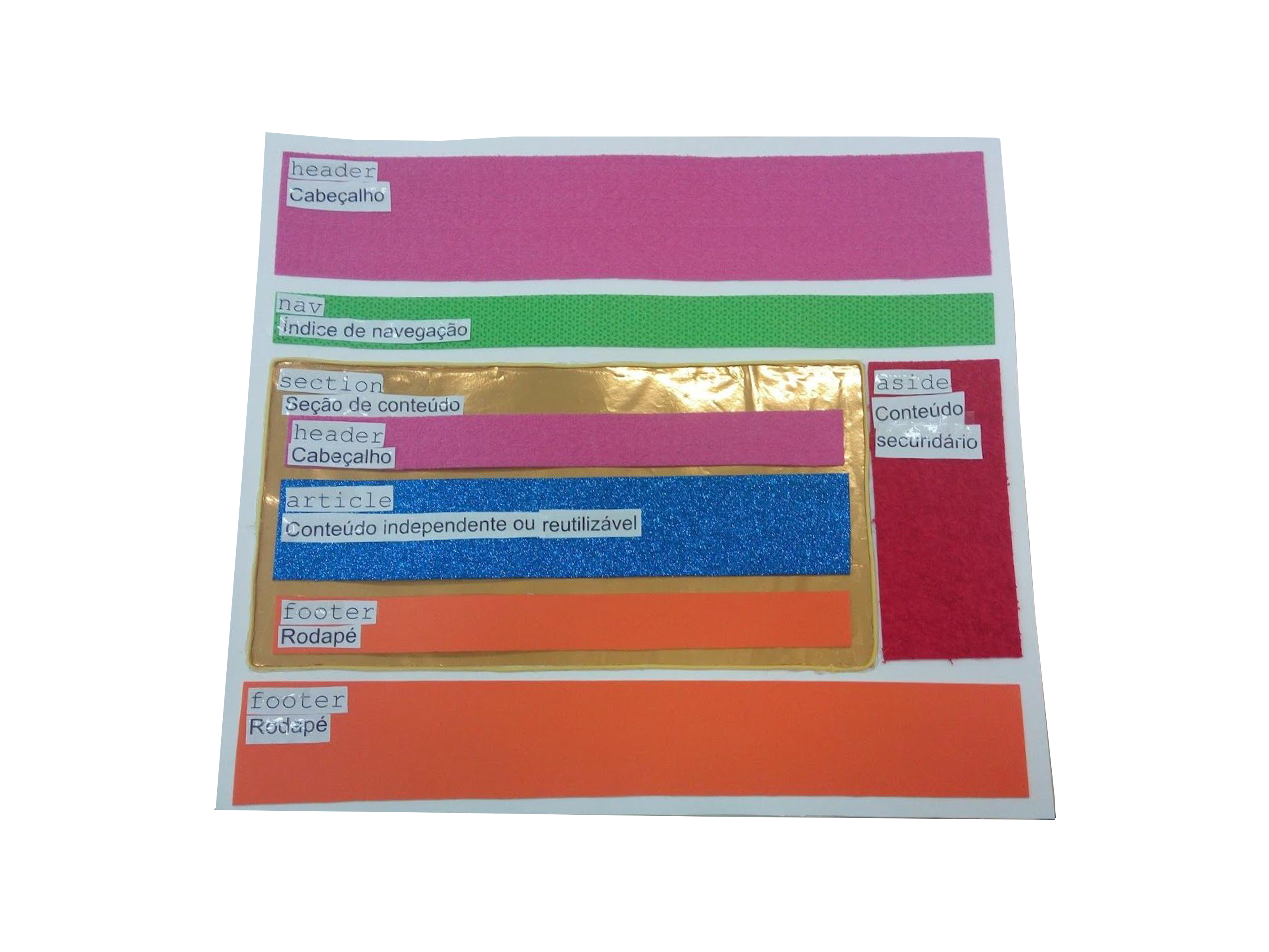 Estrutura básica do HTML representada com papéis de diferentes texturas sobre uma cartolina, contendo descrição em texto e em Braille