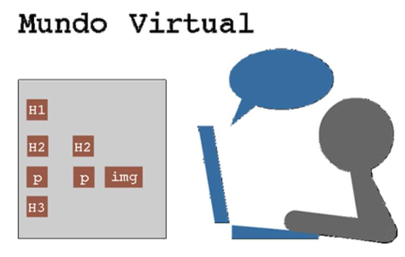 Imagem de um ícone de um boneco utilizando o computador. No topo, está escrito Mundo Virtual e depois aparecem tags do HTML