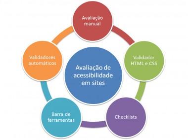 Um círculo central contendo o texto avaliação de acessibilidade em sites e, ao redor, 5 círculos: validador HTML e CSS, Checklists, Barra de ferramentas, validadores automáticos, avaliação manual