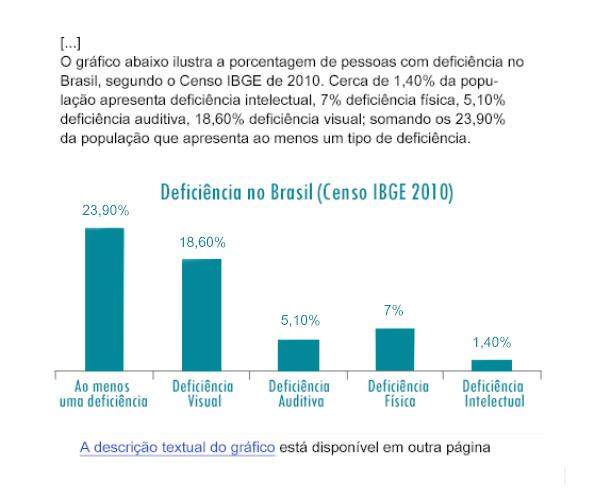 exemplo de gráfico, representando os tipos de deficiência no Brasil